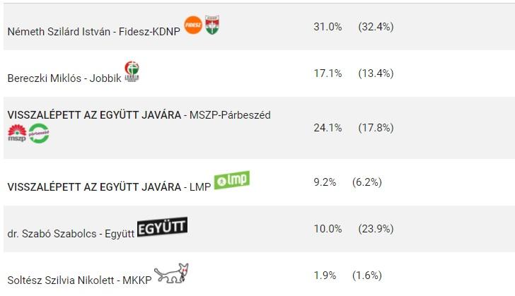 Az LMP és az MSZP-P jelöltje is visszalépett Németh Szilárd választókerületében