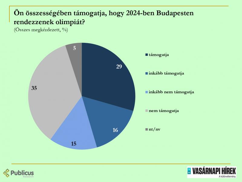 A magyarok többsége nem szeretne budapesti olimpiát