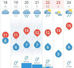 Változás jön az időjárásban, de nem fogunk neki örülni
