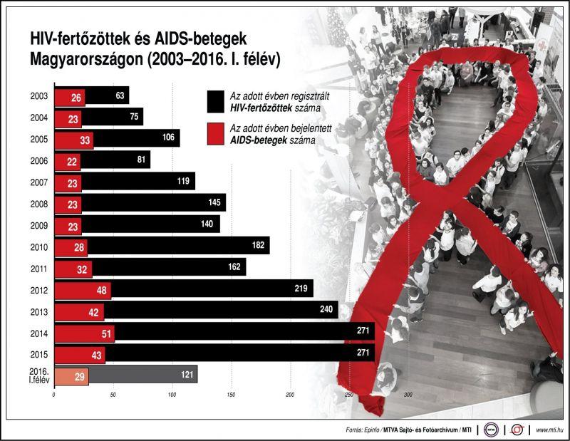 Dráma: Így tarol a HIV Magyarországon