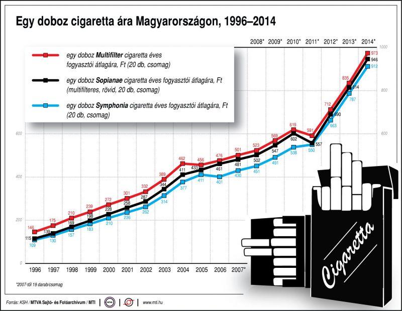 Sokkoló grafikon: így drágult a cigaretta 1996 óta