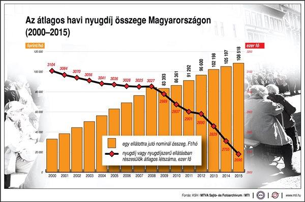 A magyarok többsége arra számít, hogy nyugdíj mellett is dolgozni fog