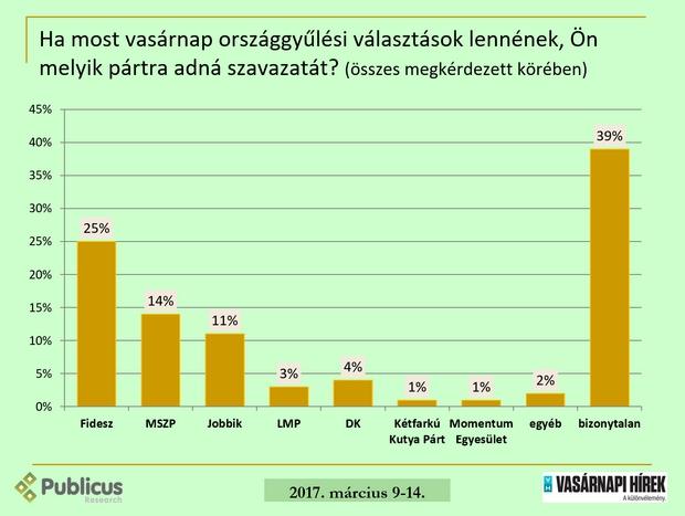 Botka már majdnem olyan népszerű, mint Orbán