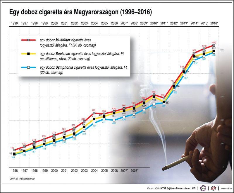 Mennyit változott egy doboz cigi ára 1996-tól 2016-ig?