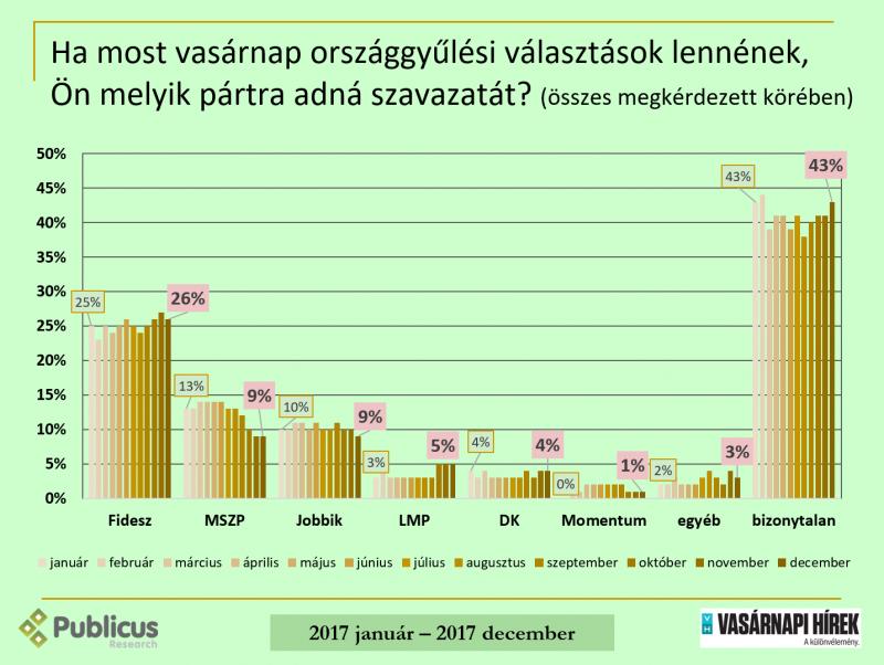 A biztos választók közt vezet a Fidesz, de Szél és Karácsony népszerűbb Orbánnál