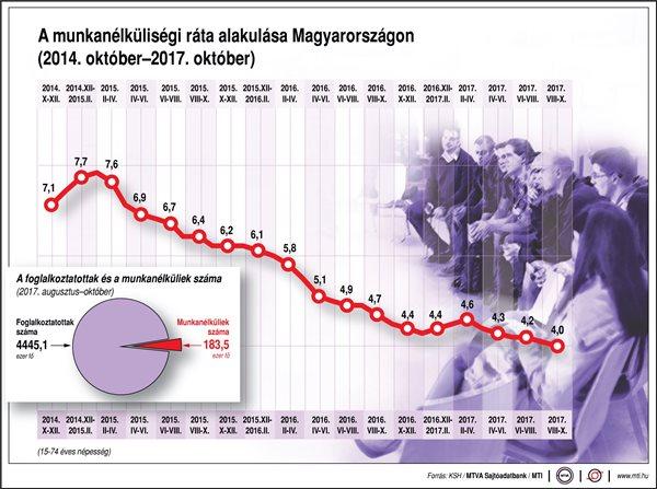 Czomba Sándor: ha az ellenzéken múlna, még mindig nagy lenne a munkanélküliség
