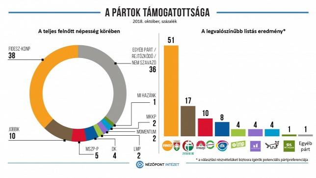 A Nézőpont szerint nagyjából hárommillióan szavaznának a kormánypártokra