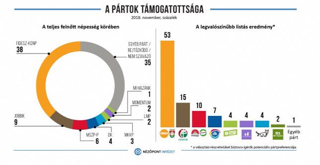 Nézőpont: tovább erősödött a Fidesz, gyengült a Jobbik