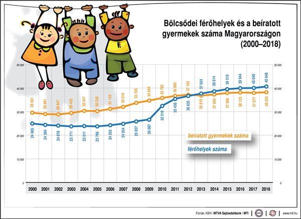 Novák bejelentette: 465 millió forint támogatásból 726 új családi bölcsődei férőhely létesül