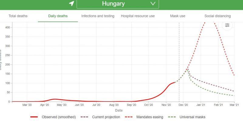 Ekkor lesz csúcson Magyarországon a koronavírus az amerikai járványmodell szerint