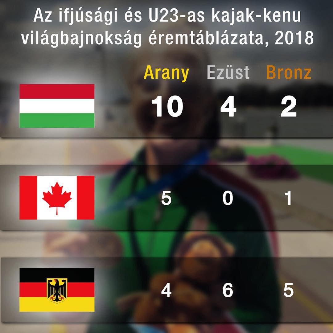 Tíz arannyal zártak a magyarok az Ifjúsági és U23-as kajak-kenu vb-n