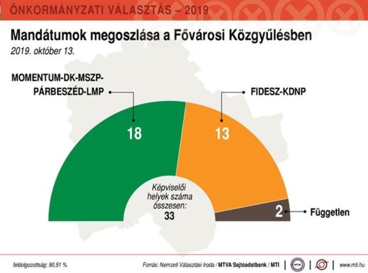 Ellenzéki többség a fővárosi közgyűlésben