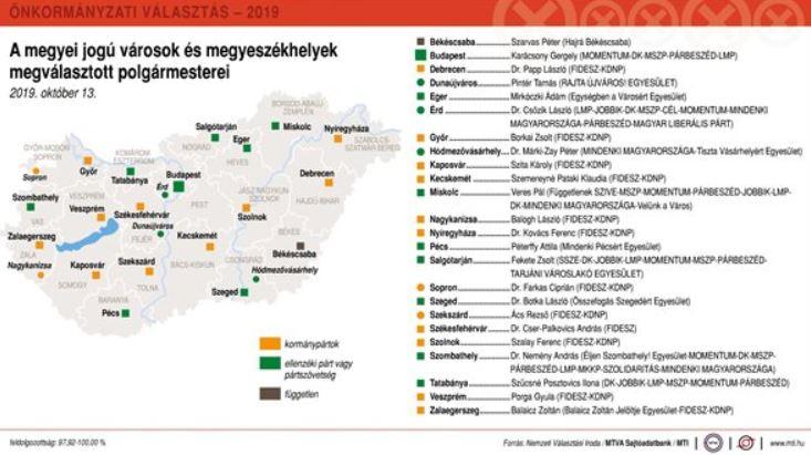 A megyei jogú városok többségét a Fidesz nyerte