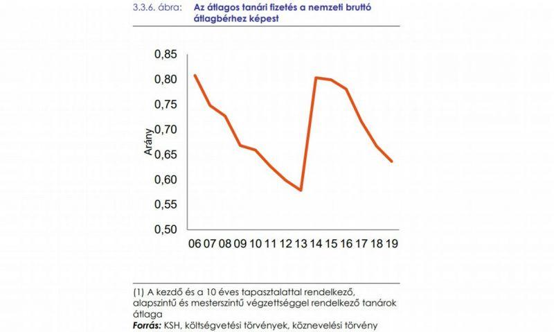 Sokatmondó ábra: ennyit keresnek most a magyar tanárok az átlaghoz képest