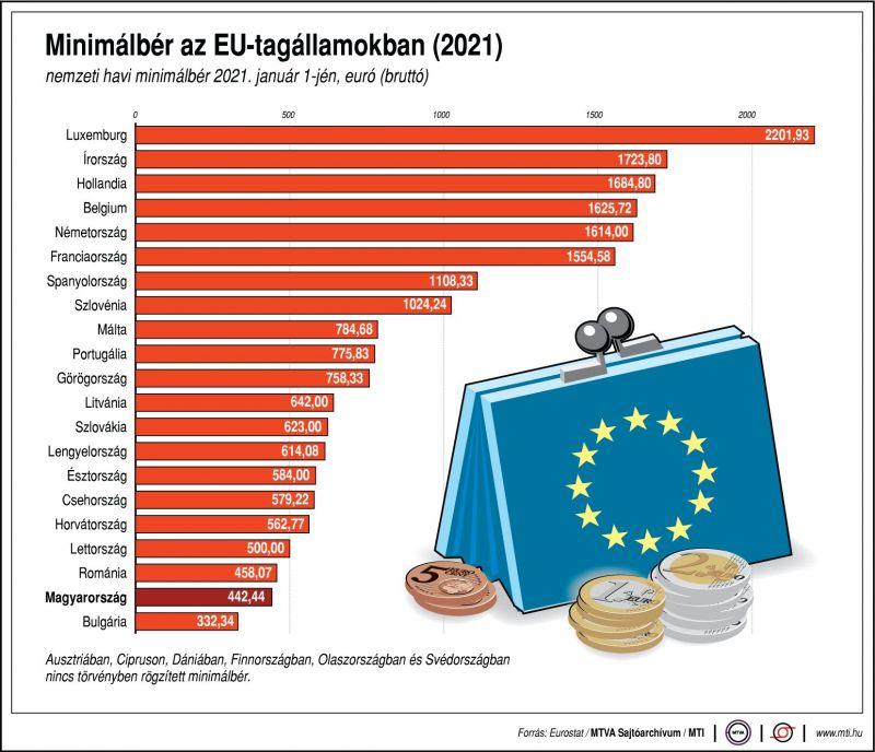 Annak ellenére, hogy nálunk szinte a legalacsonyabb a minimálbér, elfogadtuk az erre vonatkozó európai uniós elveket