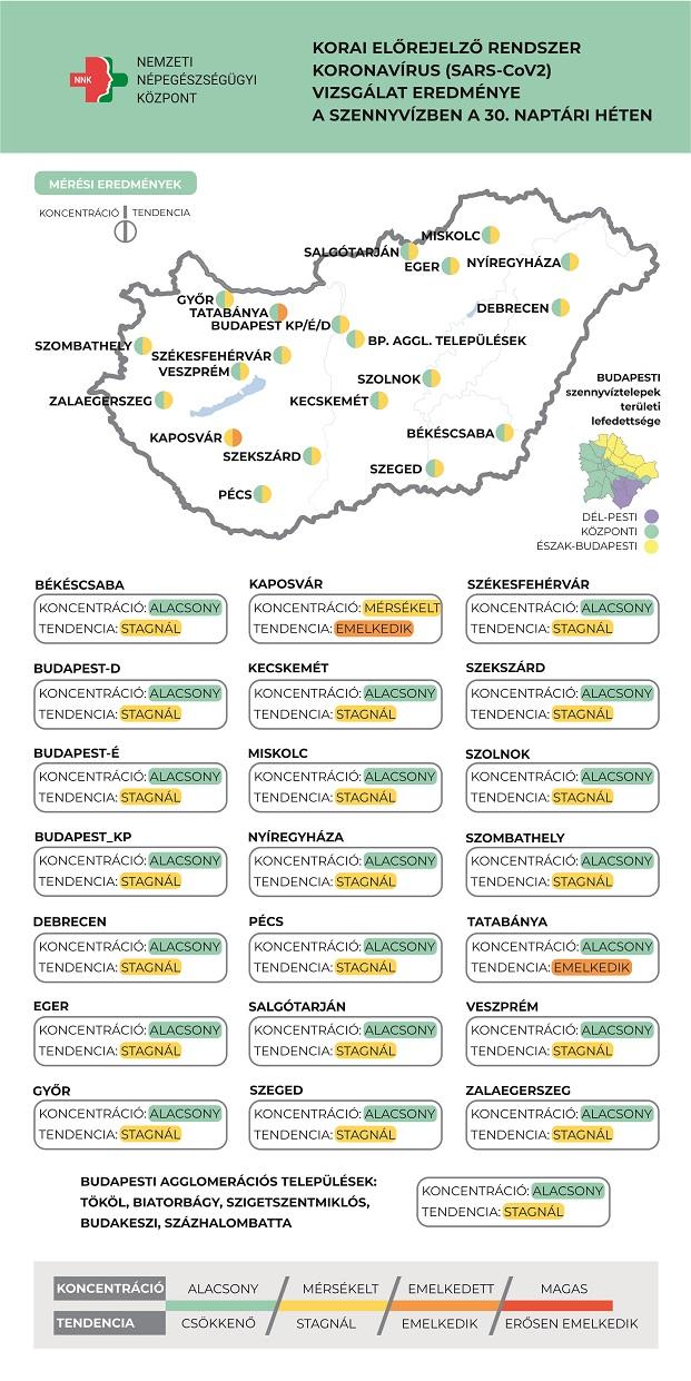 Két magyar városban már emelkedik a szennyvíz koronavírus-koncentrációja: jön a negyedik hullám?