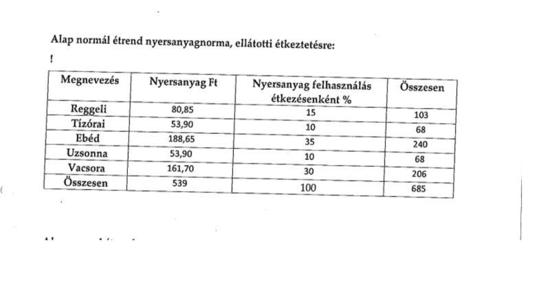 684 forint kontra homár és fésűkagyló – ennyit szánnak az állami gondozásban levő gyermekekre